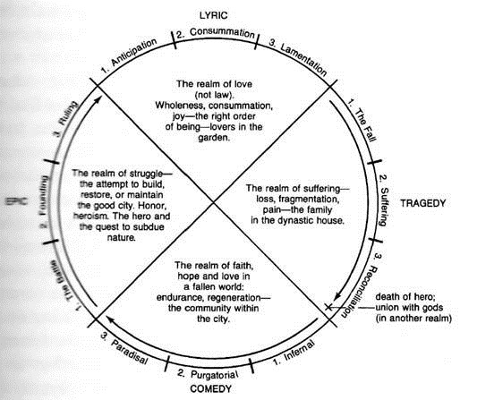 an analysis of joseph campbells hero cycle The hobbit and joseph campbell's  from joseph campbell's monomyth for the hero's journey joseph campbell defines the call to adventure in a hero's.